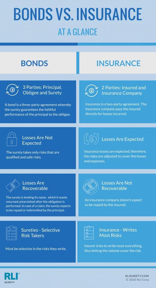 Bonds vs Insurance Infographic